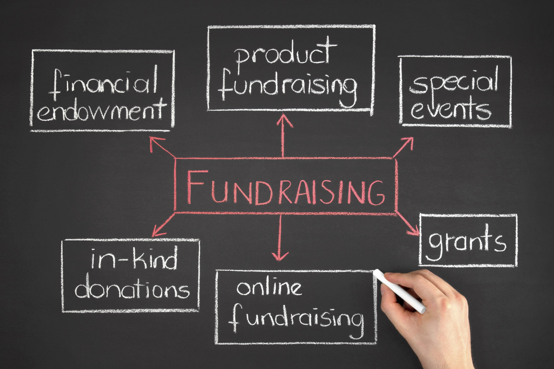 A photograph of a chalk board with someone writing on it. The graphic is a box that says fundraising in the middle. There are arrows to six boxes that say: product fundraising; special events; grants; online fundraising, in-kind donations; and financial endowment.